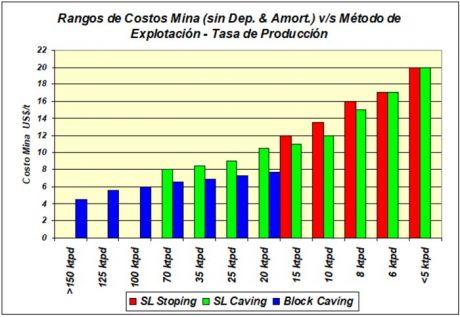 Este es un gráfico de rangos de costos de las minas subterráneas